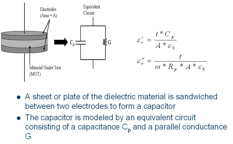 how to find dielectric constant